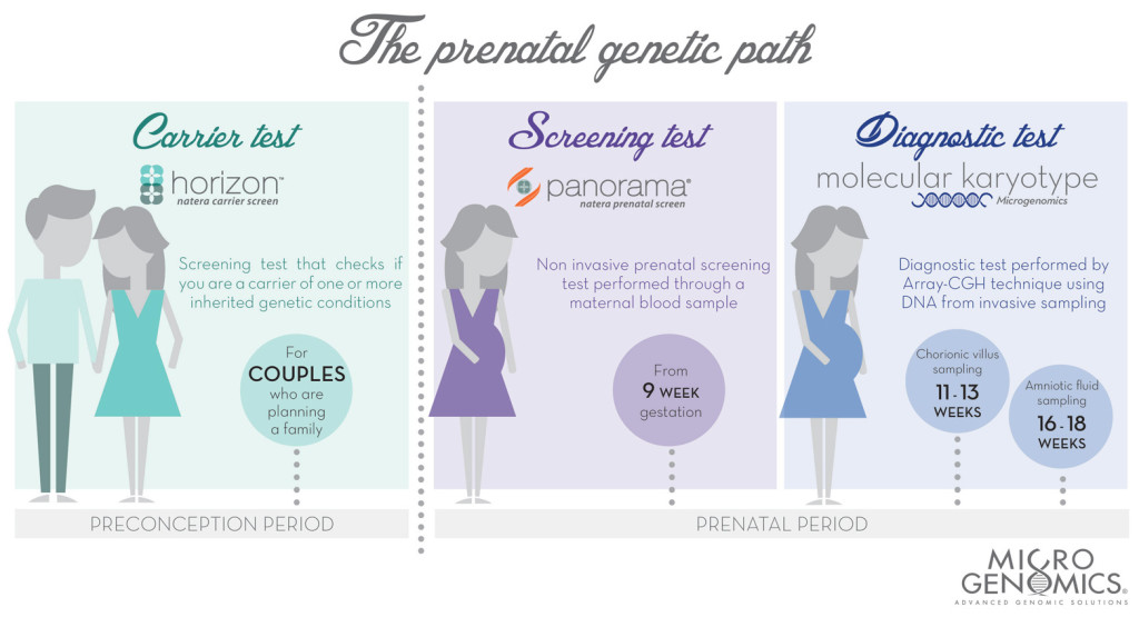 The prenatal genetic path at Microgenomics laboratory - Screening and diagnostic prenatal tests before and during pregnancy